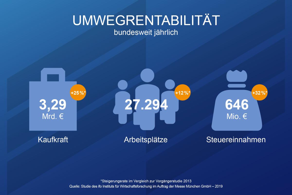 Messe-Muenchen-Umwegrentabilitaet-2020-ifo-Studie