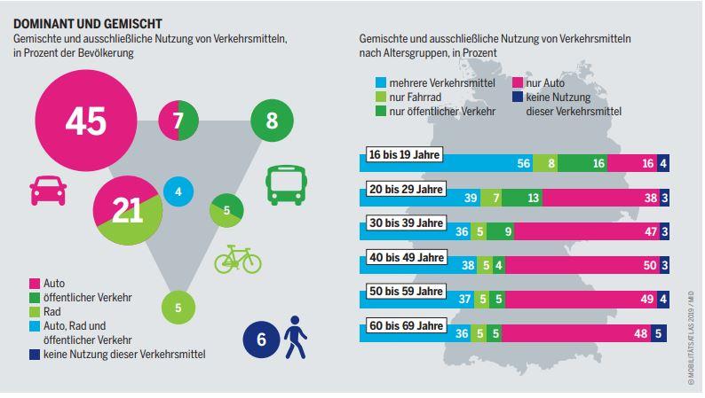 Mobilitaetsatlas-2019-Grafik